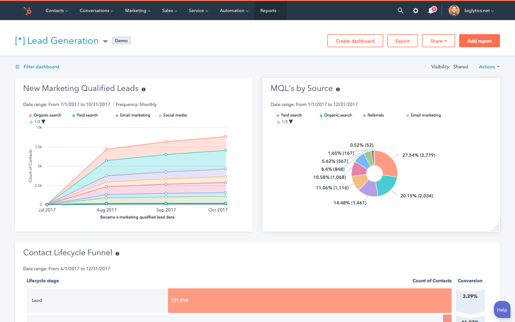 hubspot the best free crm to use in your systems for business